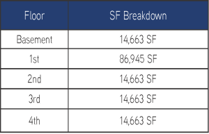 SF Breakdown